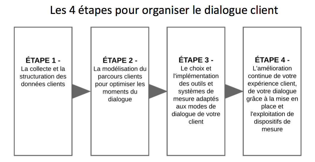etapes dialogue clienty