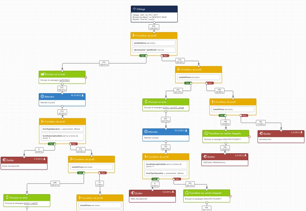 exemple scenario automation