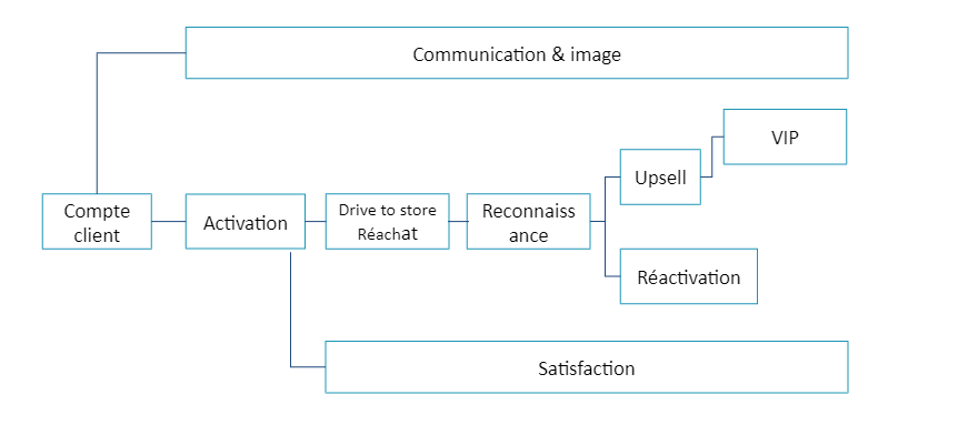 coordination programmes relationnels