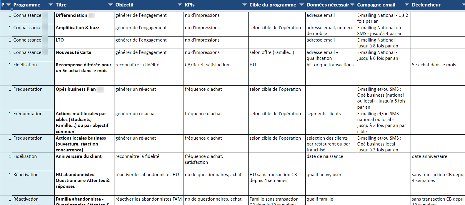 programmes relationnels description