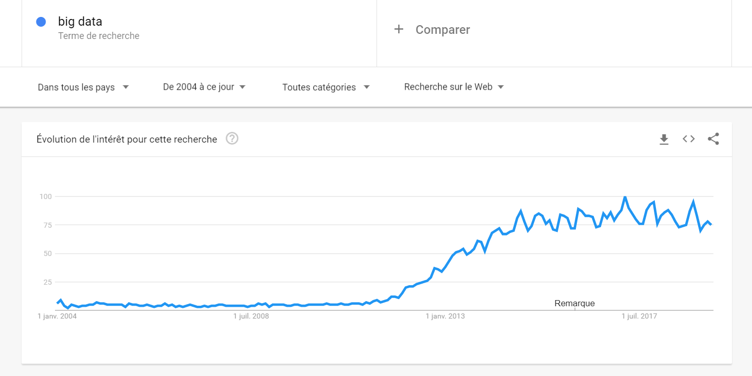 big data google trends monde