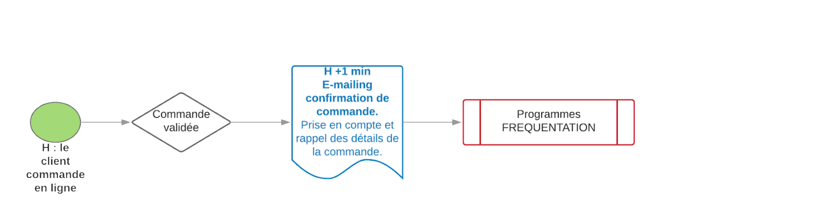 diagramme confirmation commande web