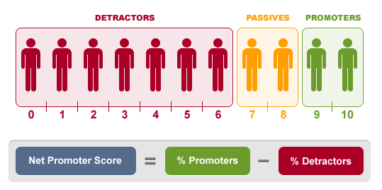 satisfaction client nps net promoter score