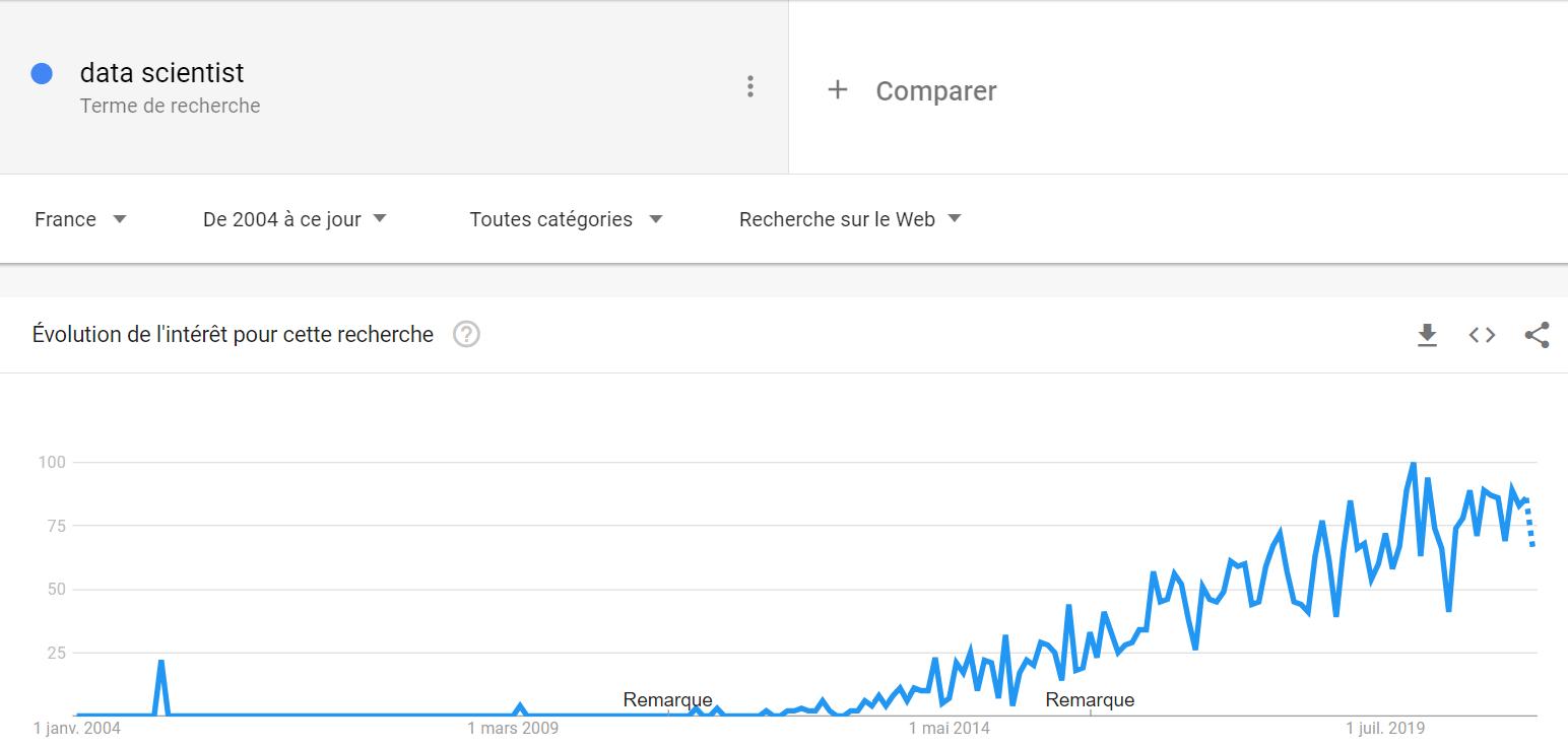 data scientist google trends